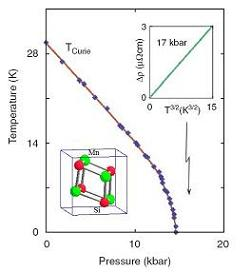 Phase diagram of MnSi showing T3/2 dependence