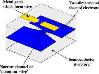 The formation of a narrow channel from a two-dimensional electron gas