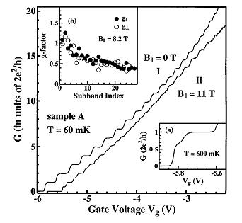 The main figure shows quantised conductance in a 1D channel. The lower right insert shows the '0.7' structure