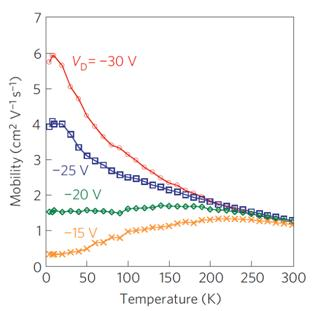 Temperature and field dependence of carrier mobility in a molecular semiconductor.