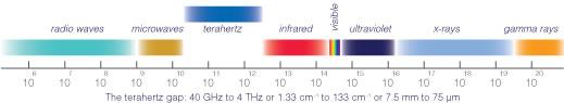 The EM Spectrum showing the THz region