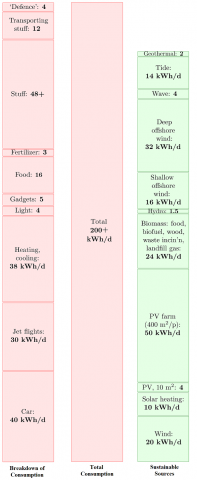 A breakdown of energy use and possible energy sources