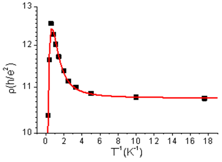 Sudden reversal in the temperature dependence of the resistivity