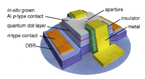 Diagram of a single photon LED