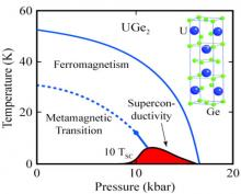 Phase diagram for the ferromagnet UGe2