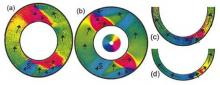 Scanning electron microscopy polarization analysis images of wide (a) and the narrow (c) Ferromagnetic rings, with corresponding micromagnetic simulations of the wide (b) and the narrow (d) ring, showing the vortex- and transverse-type domain walls.