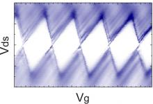 Conduction thorugh a silicon quantum dot.
