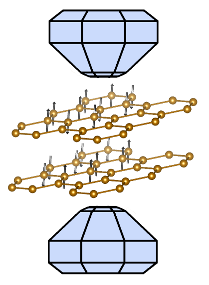 'Spinning Graphene'- a case of magnetic layers!